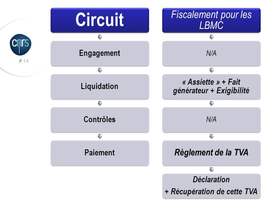 P. 14 Circuit EngagementLiquidationContrôlesPaiement Fiscalement pour les LBMC N/A « Assiette » + Fait générateur + Exigibilité N/A Règlement de la TV