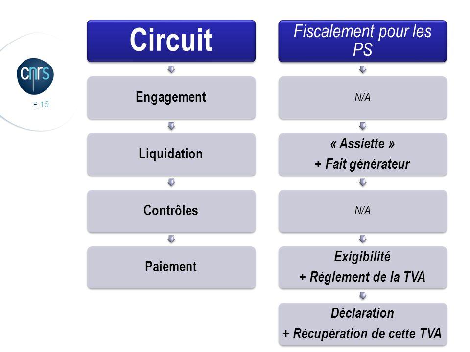 P. 15 Circuit EngagementLiquidationContrôlesPaiement Fiscalement pour les PS N/A « Assiette » + Fait générateur N/A Exigibilité + Règlement de la TVA