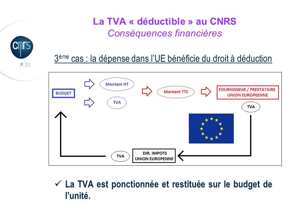 P. 33 La TVA « déductible » au CNRS Conséquences financières 3 ème cas : la dépense dans lUE bénéficie du droit à déduction La TVA est ponctionnée et