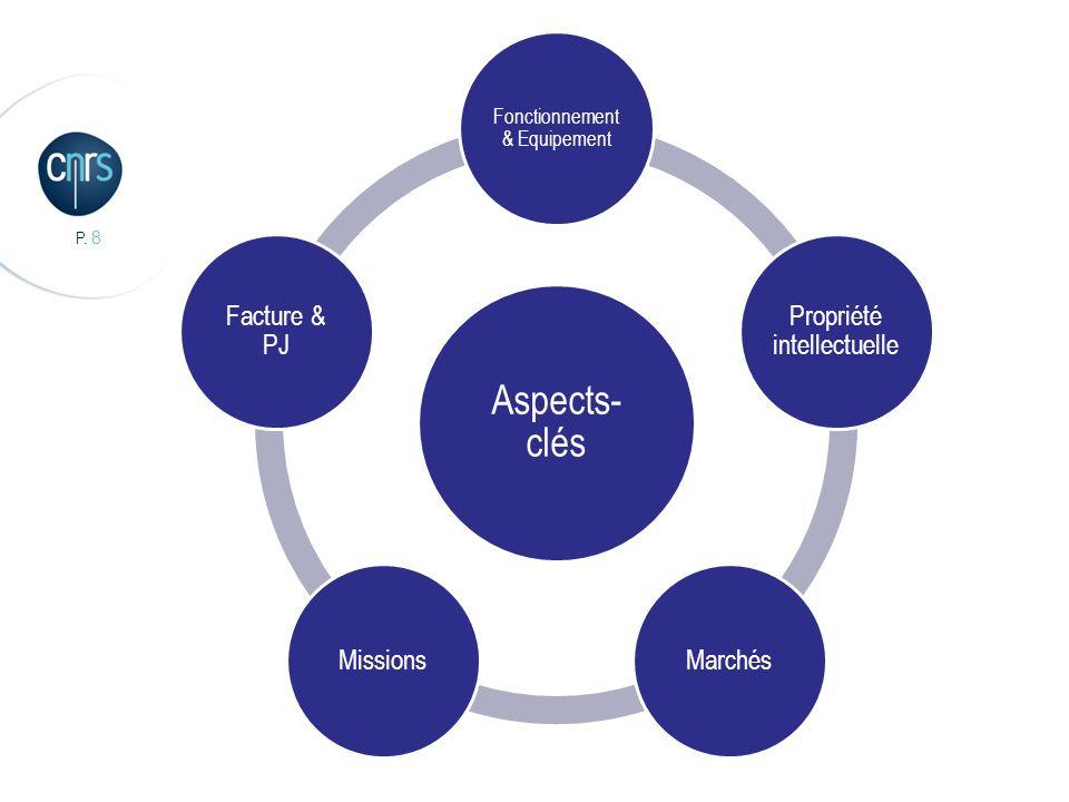P. 8 Aspects- clés Fonctionnement & Equipement Propriété intellectuelle MarchésMissions Facture & PJ