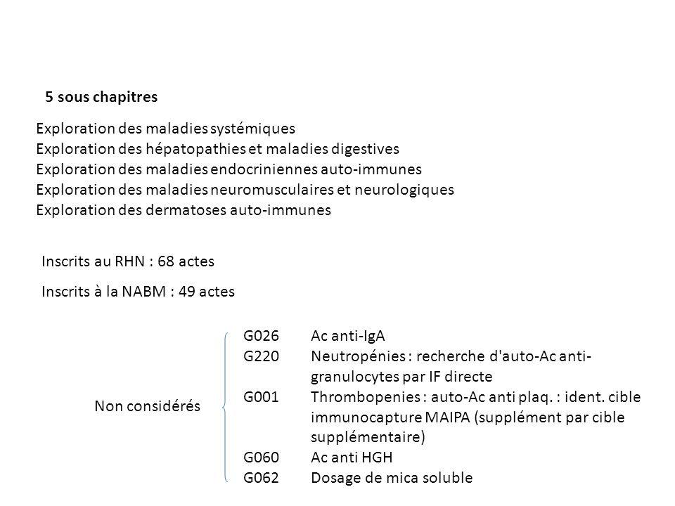 Inscrits au RHN : 68 actes Inscrits à la NABM : 49 actes Exploration des maladies systémiques Exploration des hépatopathies et maladies digestives Exp