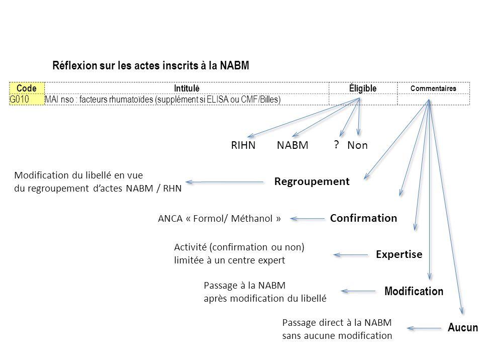 CodeIntituléÉligible Commentaires G010MAI nso : facteurs rhumatoïdes (supplément si ELISA ou CMF/Billes) NABMRIHN Regroupement Confirmation Expertise
