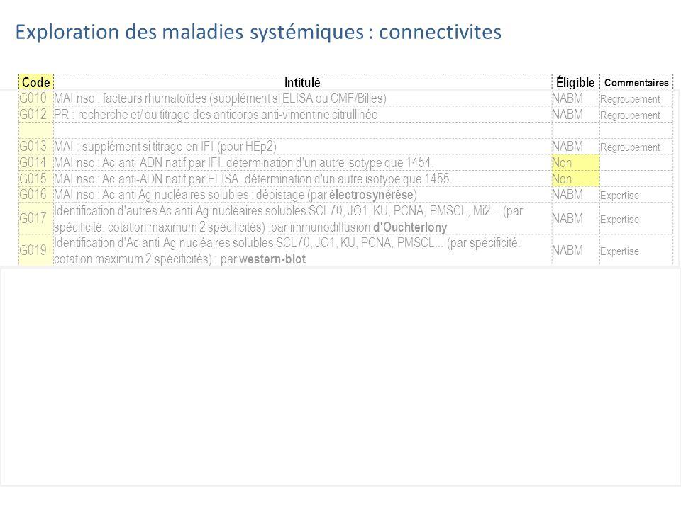 CodeIntituléÉligible Commentaires G010MAI nso : facteurs rhumatoïdes (supplément si ELISA ou CMF/Billes)NABM Regroupement G012PR : recherche et/ ou ti