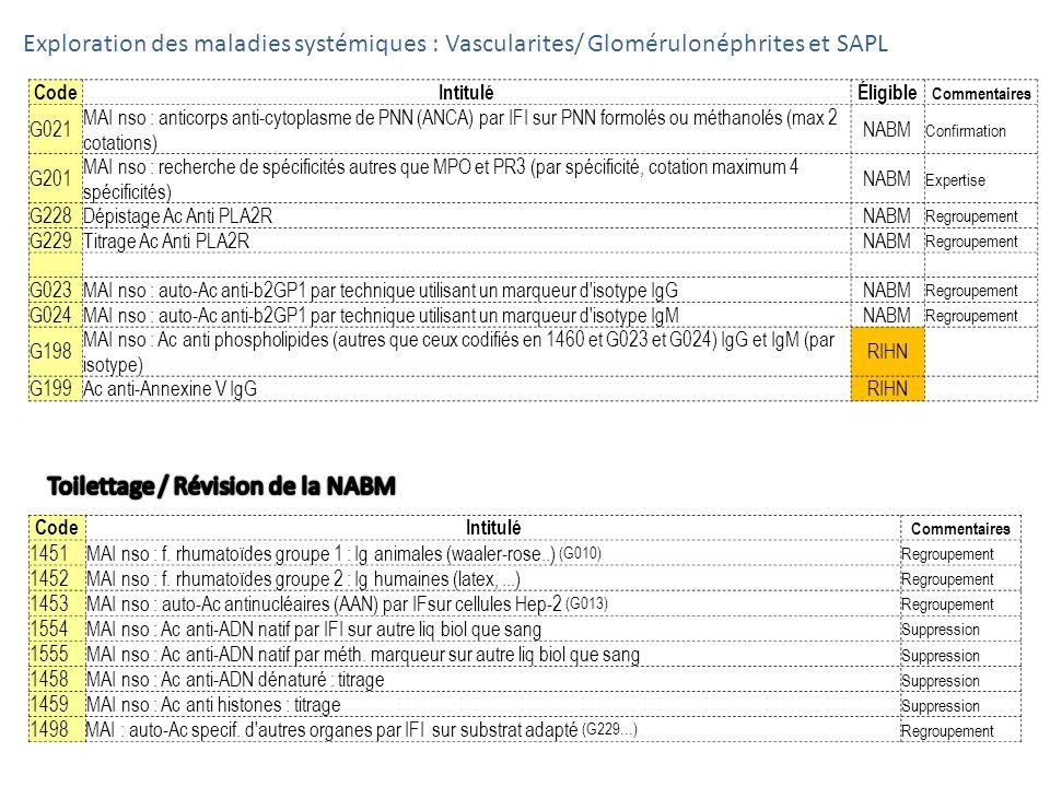 CodeIntituléÉligible Commentaires G021 MAI nso : anticorps anti-cytoplasme de PNN (ANCA) par IFI sur PNN formolés ou méthanolés (max 2 cotations) NABM
