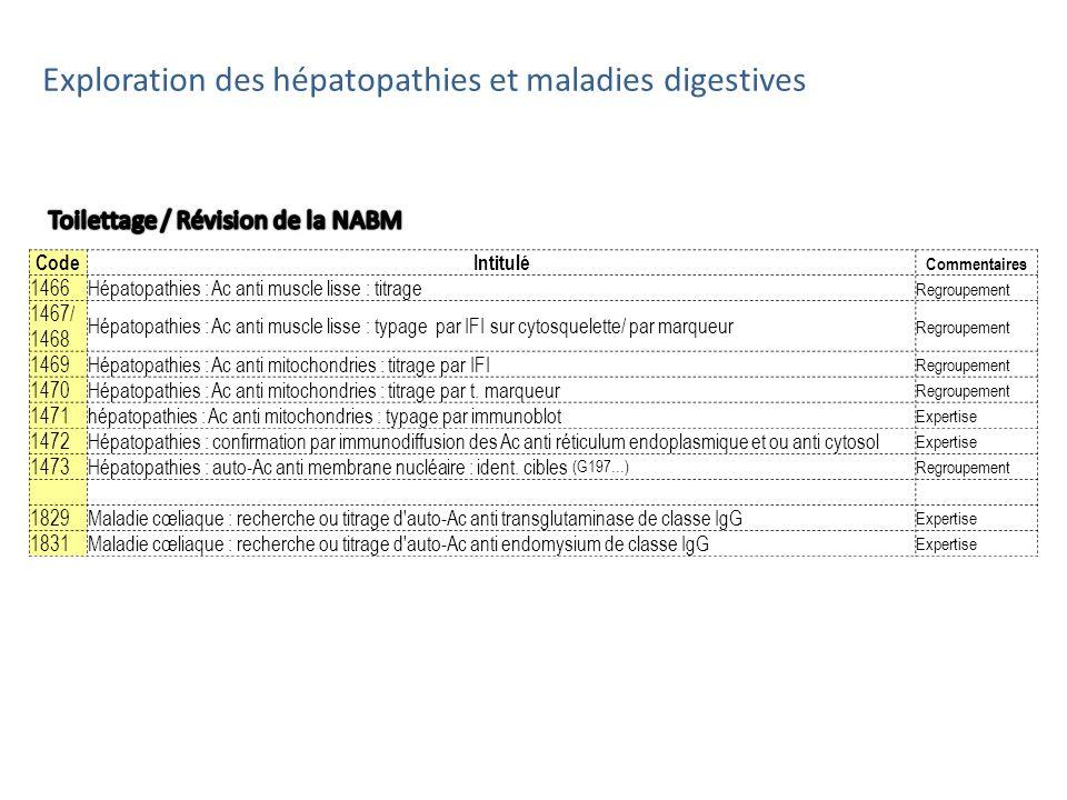 CodeIntitulé Commentaires 1466Hépatopathies : Ac anti muscle lisse : titrage Regroupement 1467/ 1468 Hépatopathies : Ac anti muscle lisse : typage par