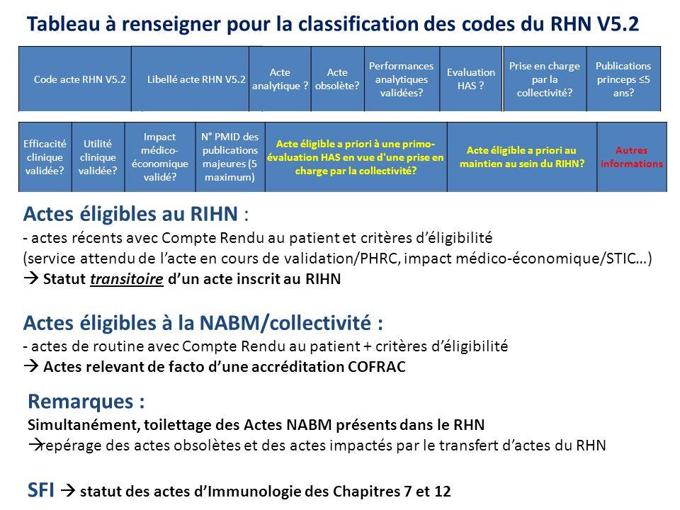 Tableau à renseigner pour la classification des codes du RHN V5.2 Remarques : Simultanément, toilettage des Actes NABM présents dans le RHN repérage d