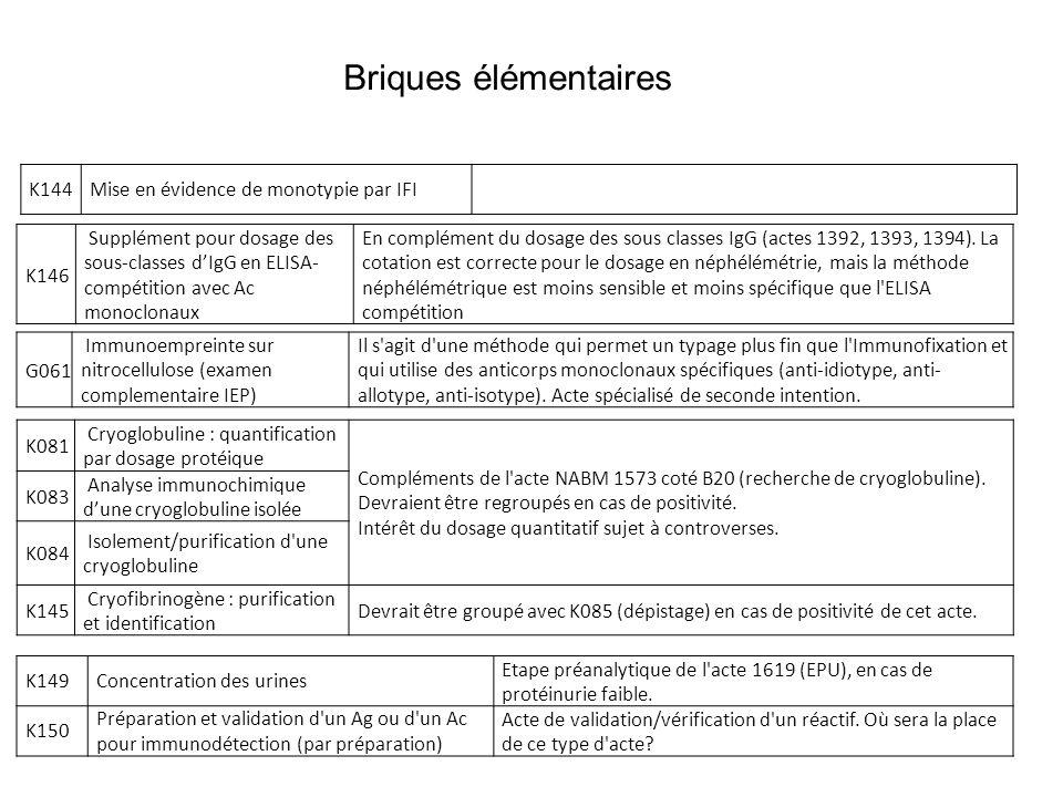 K146 Supplément pour dosage des sous-classes dIgG en ELISA- compétition avec Ac monoclonaux En complément du dosage des sous classes IgG (actes 1392,