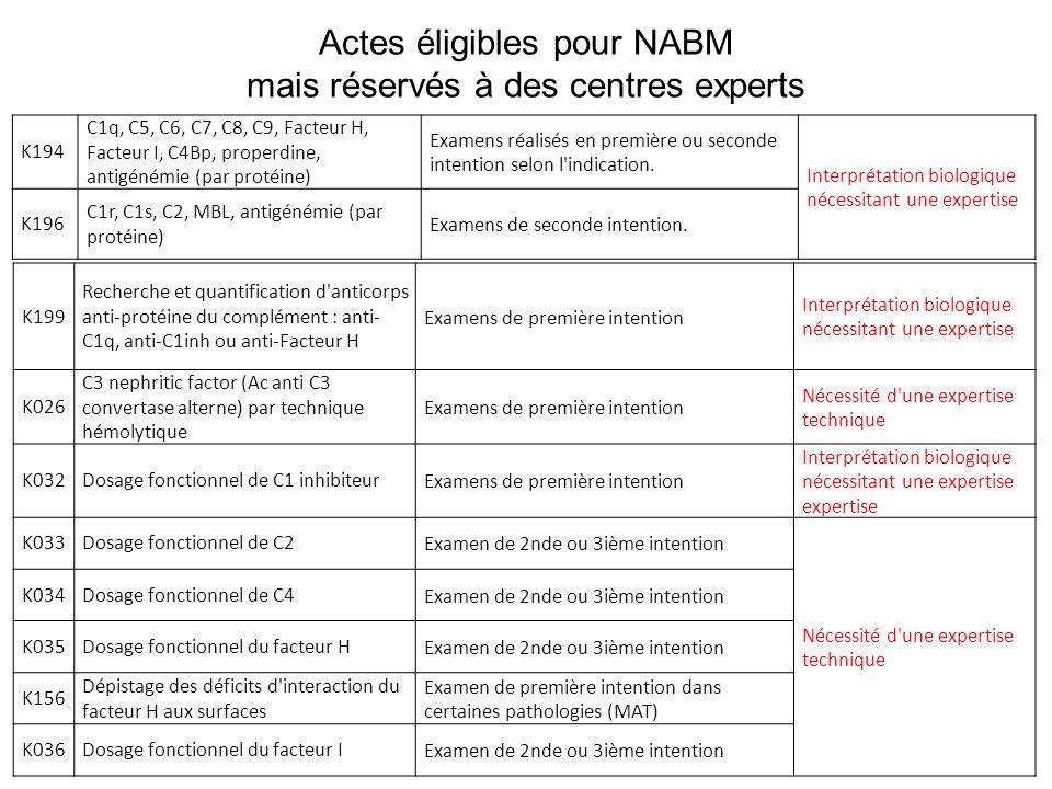 Actes éligibles pour NABM mais réservés à des centres experts K194 C1q, C5, C6, C7, C8, C9, Facteur H, Facteur I, C4Bp, properdine, antigénémie (par p