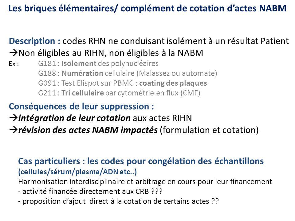 Les briques élémentaires/ complément de cotation dactes NABM Description : codes RHN ne conduisant isolément à un résultat Patient Non éligibles au RI