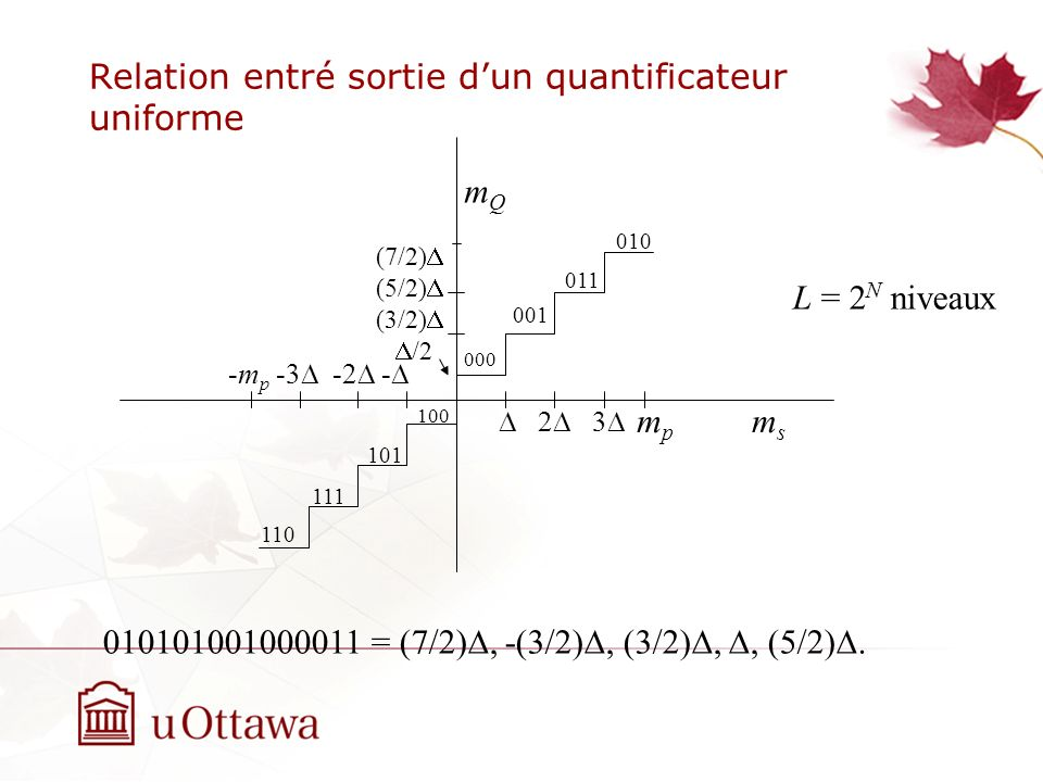 Relation entré sortie dun quantificateur uniforme mpmp 2 3 -m p -3 -2 - (7/2) (5/2) (3/2) /2 msms mQmQ 000 100 001 101 011 111 010 110 010101001000011