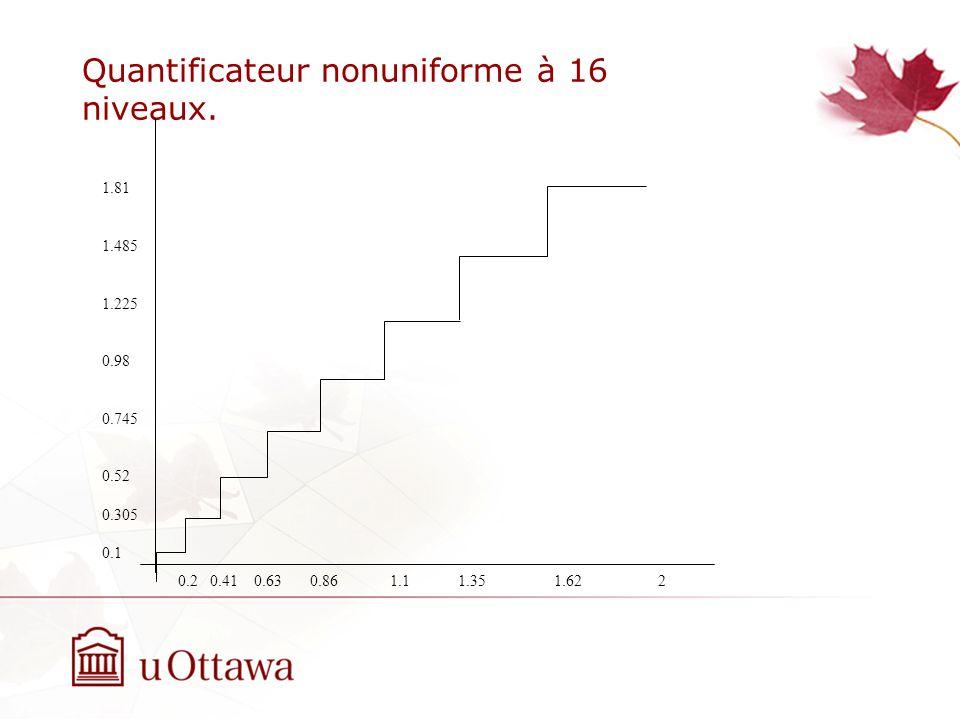 Quantificateur nonuniforme à 16 niveaux. 0.2 0.41 0.63 0.86 1.1 1.35 1.62 2 1.81 1.485 1.225 0.98 0.745 0.52 0.305 0.1