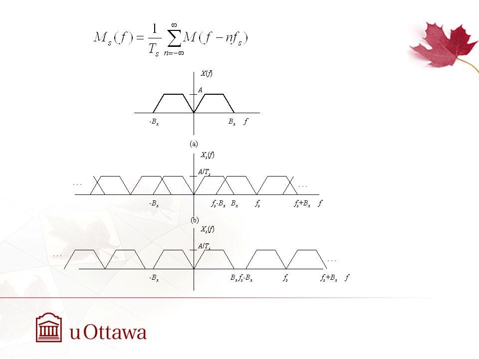Reconstruction du signal m(t) à partir du signal m s (t) M s (f) est démontré pour f s 2B m (c).