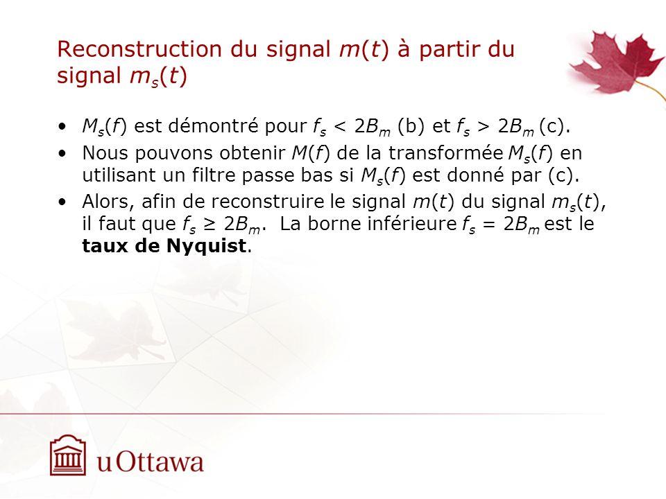 Reconstruction du signal m(t) à partir du signal m s (t) M s (f) est démontré pour f s 2B m (c). Nous pouvons obtenir M(f) de la transformée M s (f) e