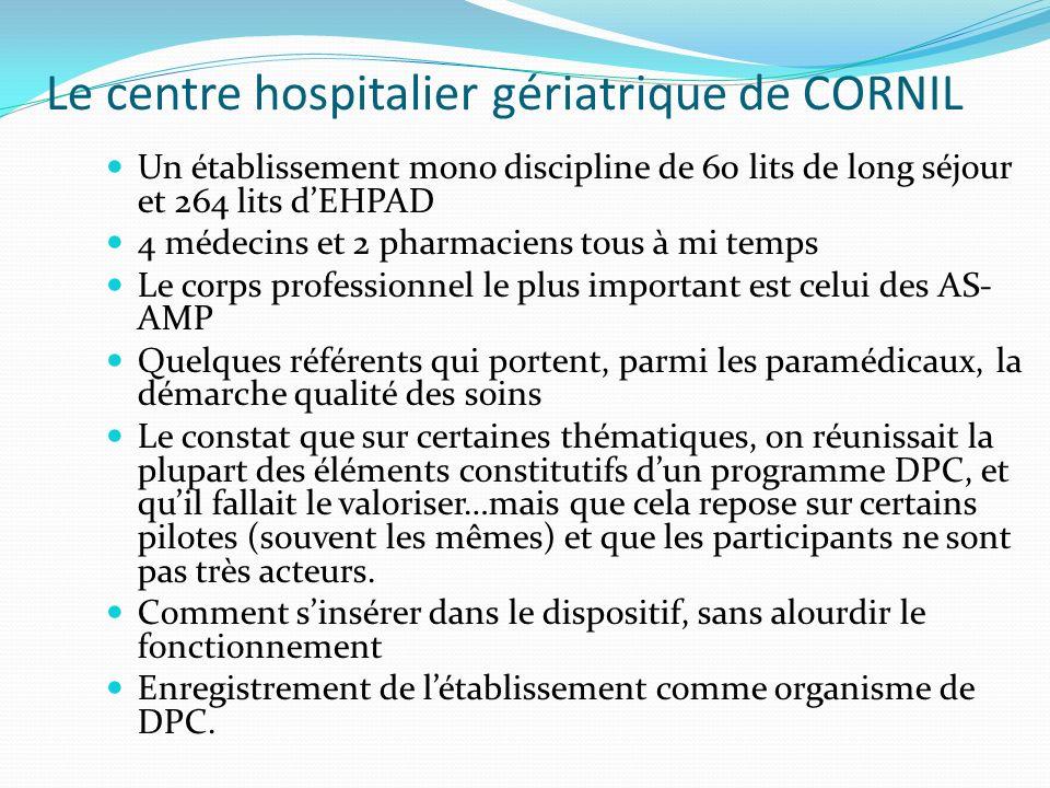 Le centre hospitalier gériatrique de CORNIL Un établissement mono discipline de 60 lits de long séjour et 264 lits dEHPAD 4 médecins et 2 pharmaciens