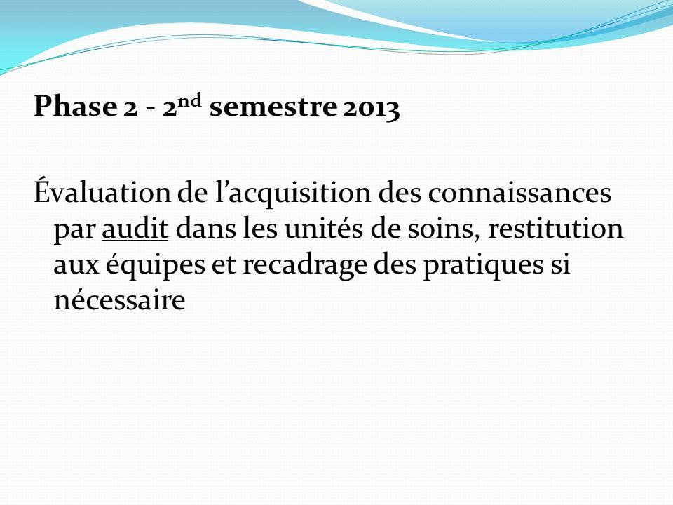 Phase 2 - 2 nd semestre 2013 Évaluation de lacquisition des connaissances par audit dans les unités de soins, restitution aux équipes et recadrage des