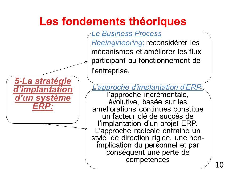 10 Les fondements théoriques 5-La stratégie dimplantation dun système ERP: Le Business Process Reeingineering: reconsidérer les mécanismes et améliorer les flux participant au fonctionnement de lentreprise.