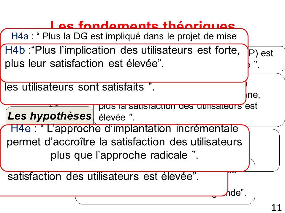 11 Les fondements théoriques Les hypothèses H1: Plus la qualité du système (ERP) est bonne, plus la satisfaction est élevée.