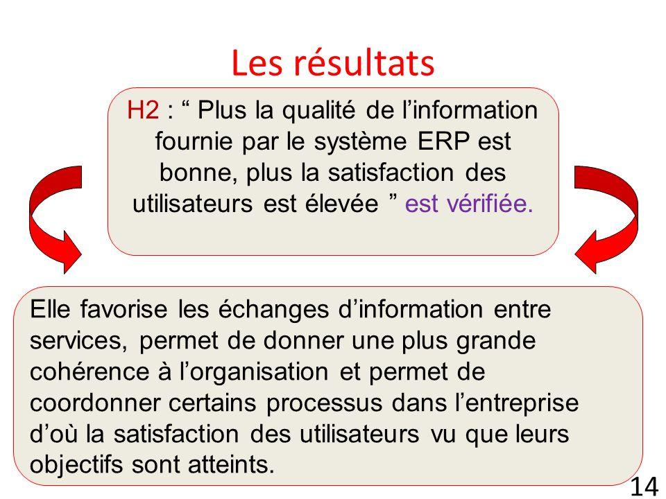 14 Les résultats H2 : Plus la qualité de linformation fournie par le système ERP est bonne, plus la satisfaction des utilisateurs est élevée est vérifiée.