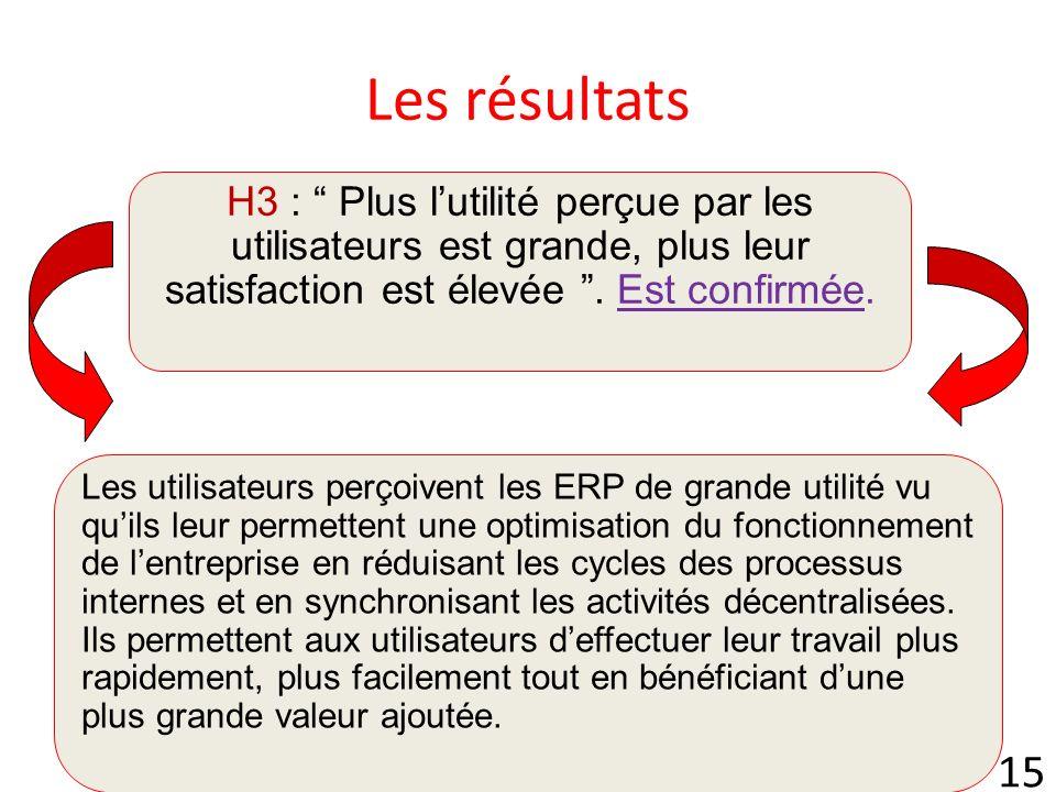 15 Les résultats H3 : Plus lutilité perçue par les utilisateurs est grande, plus leur satisfaction est élevée.