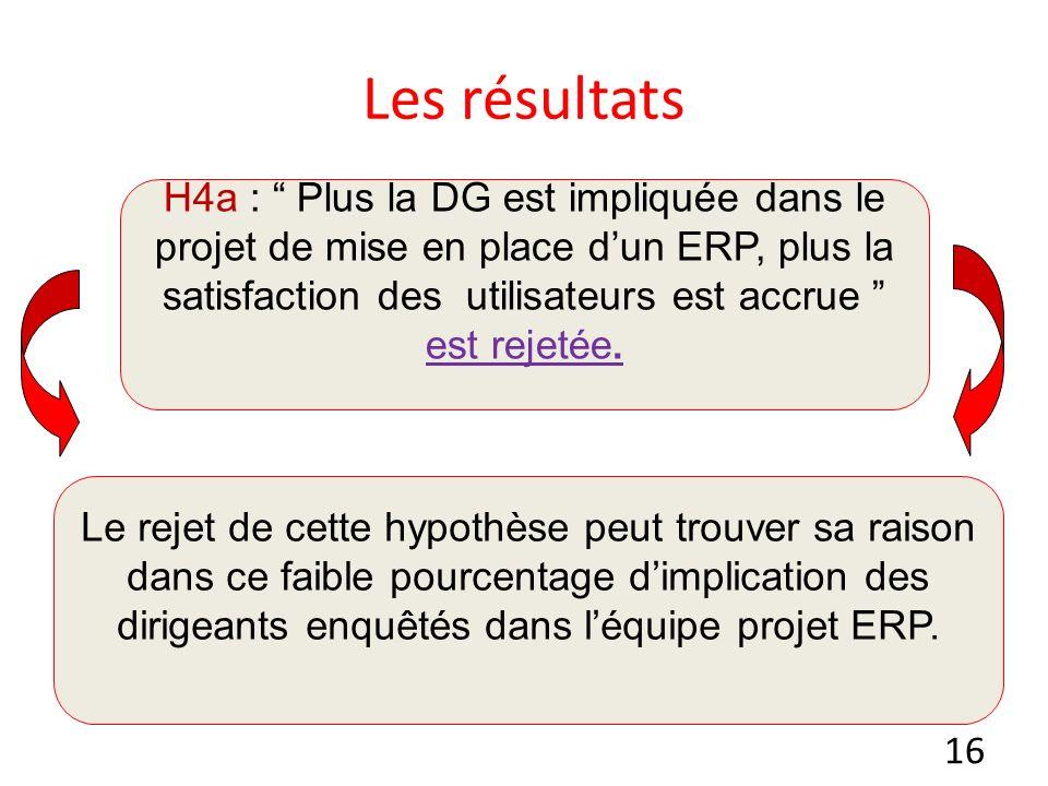 16 Les résultats H4a : Plus la DG est impliquée dans le projet de mise en place dun ERP, plus la satisfaction des utilisateurs est accrue est rejetée.