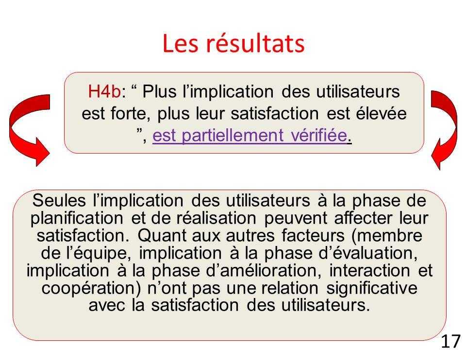 17 Les résultats H4b: Plus limplication des utilisateurs est forte, plus leur satisfaction est élevée, est partiellement vérifiée.