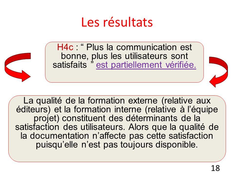 18 Les résultats H4c : Plus la communication est bonne, plus les utilisateurs sont satisfaits est partiellement vérifiée.
