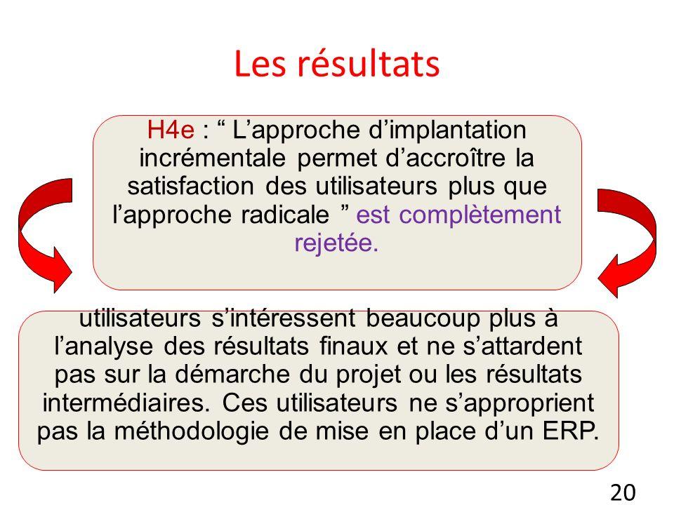 20 Les résultats H4e : Lapproche dimplantation incrémentale permet daccroître la satisfaction des utilisateurs plus que lapproche radicale est complètement rejetée.