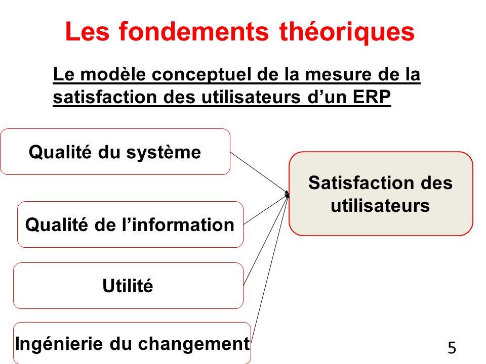 5 Les fondements théoriques Satisfaction des utilisateurs Qualité du système Qualité de linformation Utilité Ingénierie du changement Le modèle conceptuel de la mesure de la satisfaction des utilisateurs dun ERP