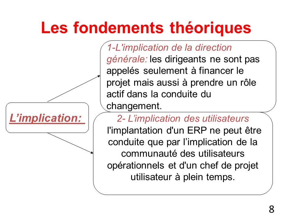 8 Les fondements théoriques Limplication: 1-L implication de la direction générale: les dirigeants ne sont pas appelés seulement à financer le projet mais aussi à prendre un rôle actif dans la conduite du changement.