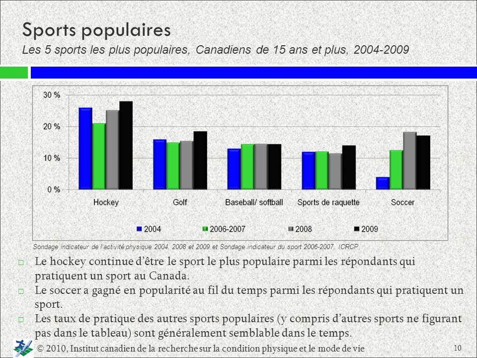 Sports populaires Le hockey continue dêtre le sport le plus populaire parmi les répondants qui pratiquent un sport au Canada. Le soccer a gagné en pop