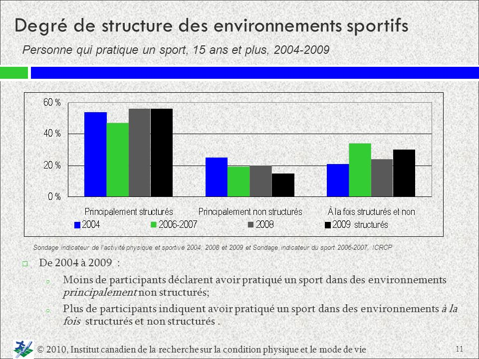 Degré de structure des environnements sportifs Personne qui pratique un sport, 15 ans et plus, 2004 2009 De 2004 à 2009 : o Moins de participants décl