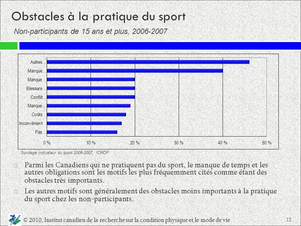 Obstacles à la pratique du sport Parmi les Canadiens qui ne pratiquent pas du sport, le manque de temps et les autres obligations sont les motifs les