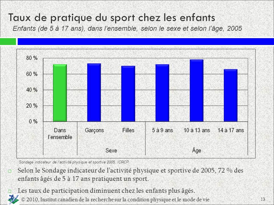 Taux de pratique du sport chez les enfants Selon le Sondage indicateur de lactivité physique et sportive de 2005, 72 % des enfants âgés de 5 à 17 ans