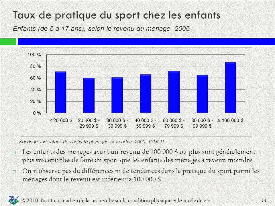 Taux de pratique du sport chez les enfants Les enfants des ménages ayant un revenu de 100 000 $ ou plus sont généralement plus susceptibles de faire d