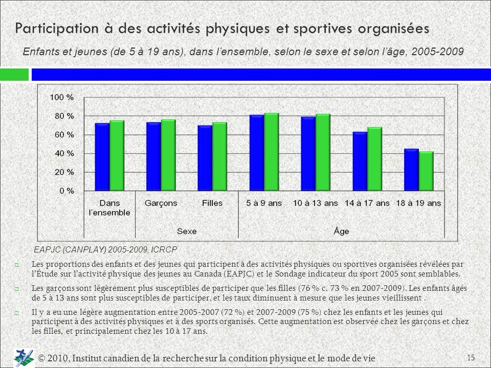 Participation à des activités physiques et sportives organisées Les proportions des enfants et des jeunes qui participent à des activités physiques ou