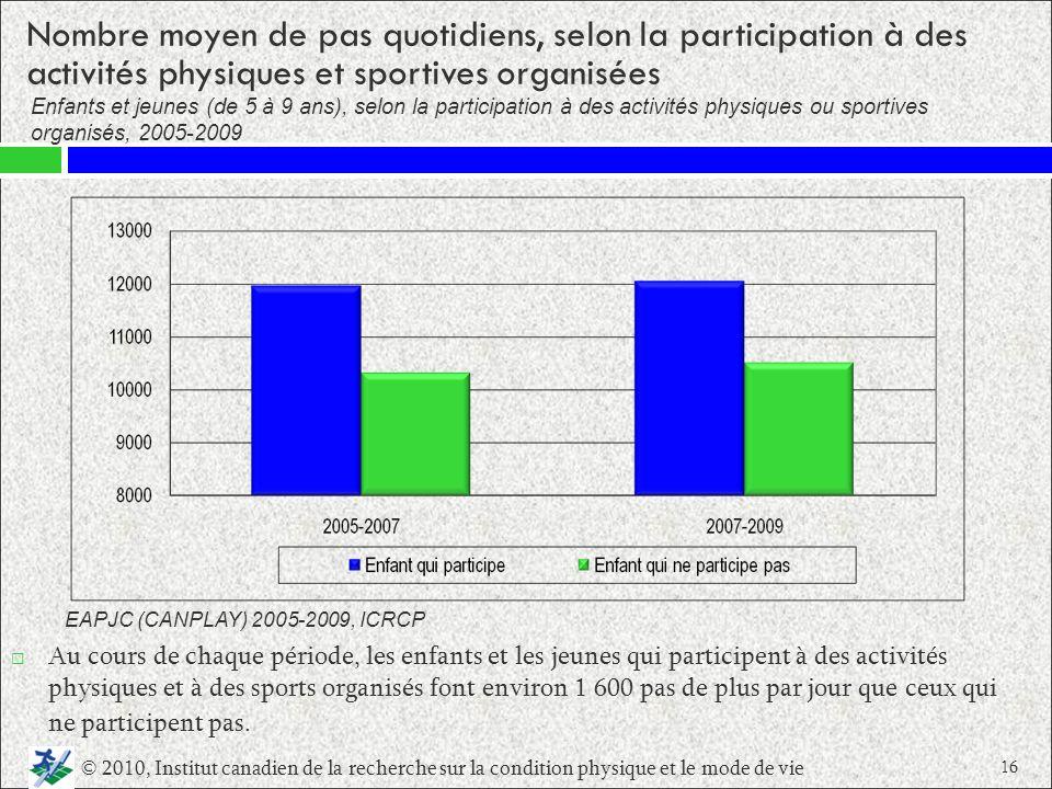 Nombre moyen de pas quotidiens, selon la participation à des activités physiques et sportives organisées Au cours de chaque période, les enfants et le