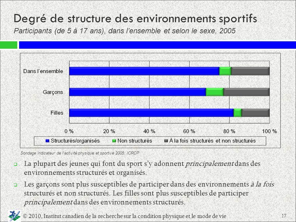 Degré de structure des environnements sportifs La plupart des jeunes qui font du sport sy adonnent principalement dans des environnements structurés e