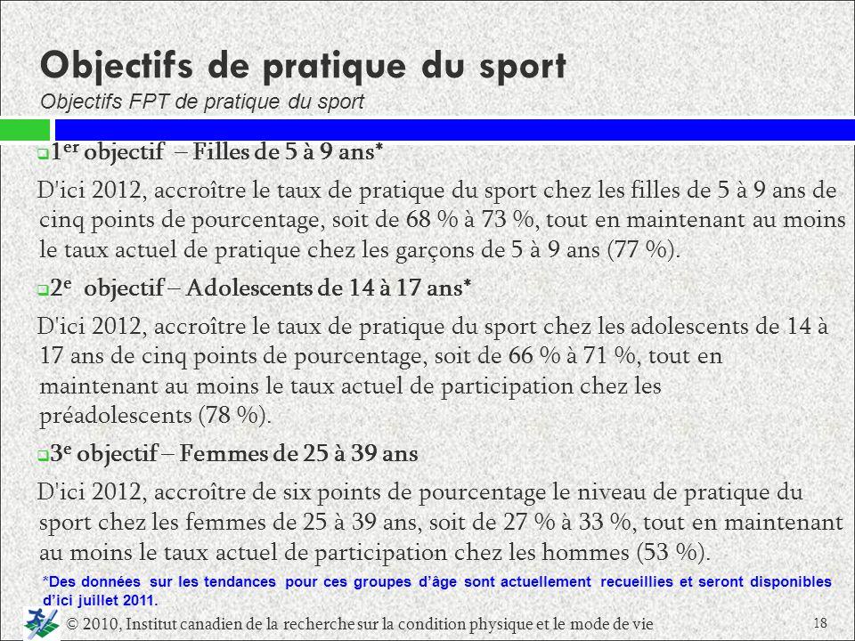 Objectifs de pratique du sport 1 er objectif – Filles de 5 à 9 ans* D'ici 2012, accroître le taux de pratique du sport chez les filles de 5 à 9 ans de