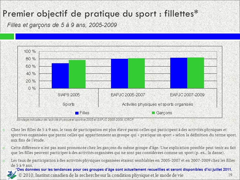 Premier objectif de pratique du sport : fillettes* Chez les filles de 5 à 9 ans, le taux de participation est plus élevé parmi celles qui participent