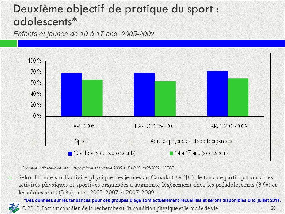 Deuxième objectif de pratique du sport : adolescents* Selon lÉtude sur lactivité physique des jeunes au Canada (EAPJC), le taux de participation à des