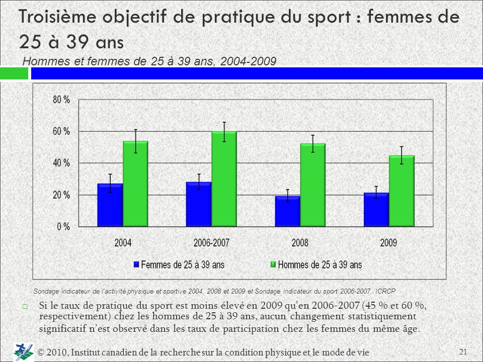 Troisième objectif de pratique du sport : femmes de 25 à 39 ans Si le taux de pratique du sport est moins élevé en 2009 quen 2006 2007 (45 % et 60 %,