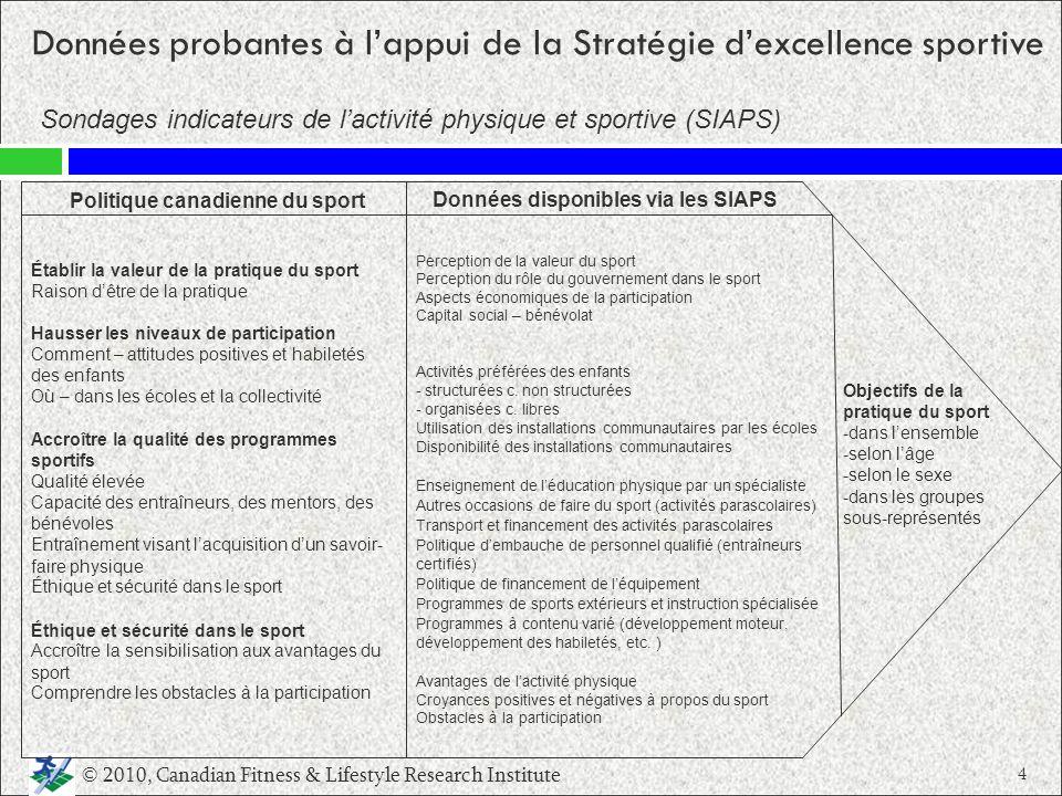 Données probantes à lappui de la Stratégie dexcellence sportive Sondages indicateurs de lactivité physique et sportive (SIAPS) © 2010, Canadian Fitnes