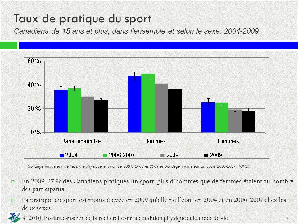 LEnquête sociale générale (ESG) de Statistique Canada montre une baisse de la pratique du sport chez les Canadiens entre 1992 (45 %) et 2005 (28 %).