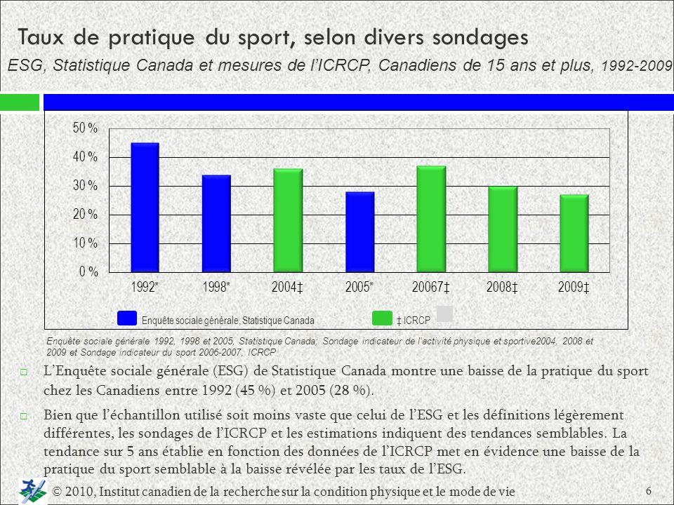 LEnquête sociale générale (ESG) de Statistique Canada montre une baisse de la pratique du sport chez les Canadiens entre 1992 (45 %) et 2005 (28 %). B