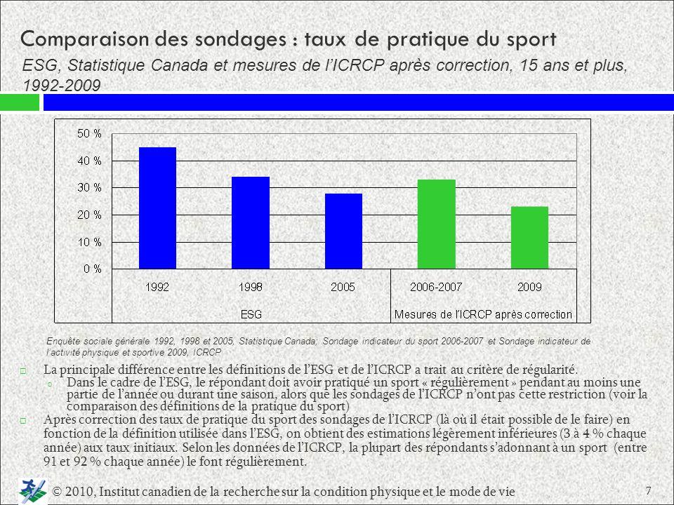 Les taux de pratique du sport parmi les groupes plus âgés et les femmes de 18 ans et plus (comparativement aux hommes) continuent de diminuer au fil du temps.