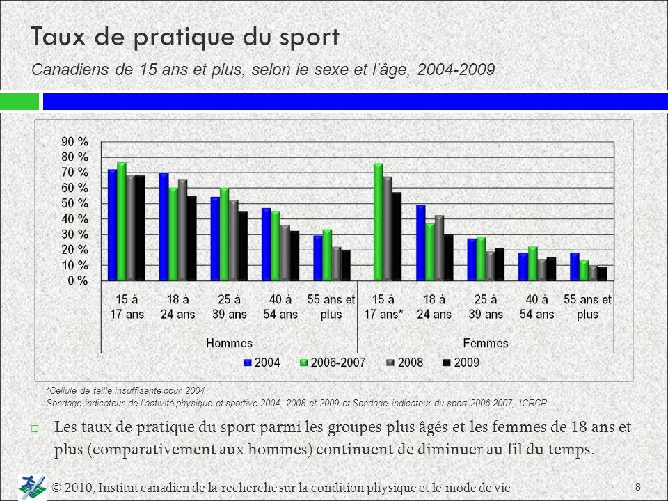 Taux de pratique du sport Canadiens de 15 ans et plus, selon le revenu du ménage, 2004 2009 Les membres des ménages à revenu supérieur sont généralement plus susceptibles de faire du sport.
