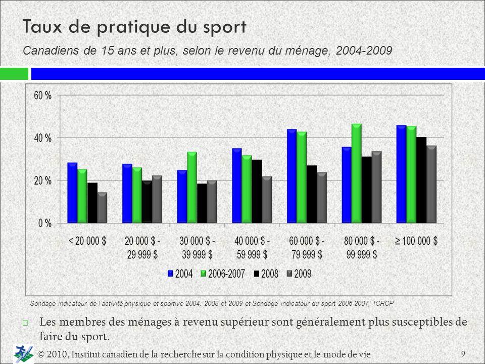 Taux de pratique du sport Canadiens de 15 ans et plus, selon le revenu du ménage, 2004 2009 Les membres des ménages à revenu supérieur sont généraleme