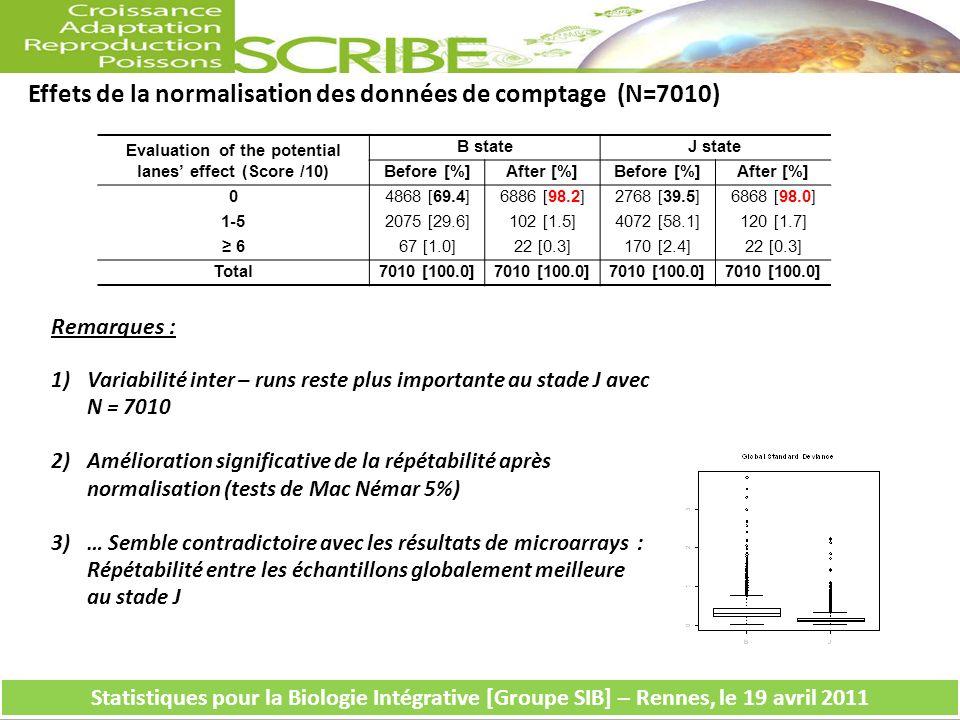 Remarques : 1)Variabilité inter – runs reste plus importante au stade J avec N = 7010 2)Amélioration significative de la répétabilité après normalisation (tests de Mac Némar 5%) 3)… Semble contradictoire avec les résultats de microarrays : Répétabilité entre les échantillons globalement meilleure au stade J Effets de la normalisation des données de comptage (N=7010) Evaluation of the potential lanes effect (Score /10) B stateJ state Before [%]After [%]Before [%]After [%] 04868 [69.4]6886 [98.2]2768 [39.5]6868 [98.0] 1-52075 [29.6]102 [1.5]4072 [58.1]120 [1.7] 667 [1.0]22 [0.3]170 [2.4]22 [0.3] Total7010 [100.0] Statistiques pour la Biologie Intégrative [Groupe SIB] – Rennes, le 19 avril 2011
