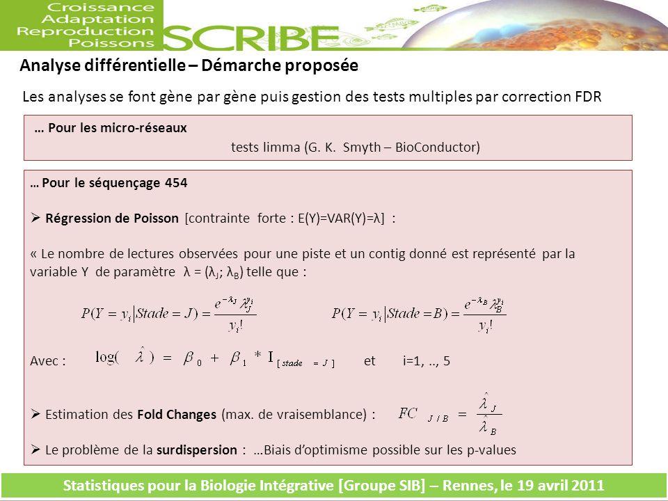 Analyse différentielle – Démarche proposée … Pour les micro-réseaux tests limma (G.