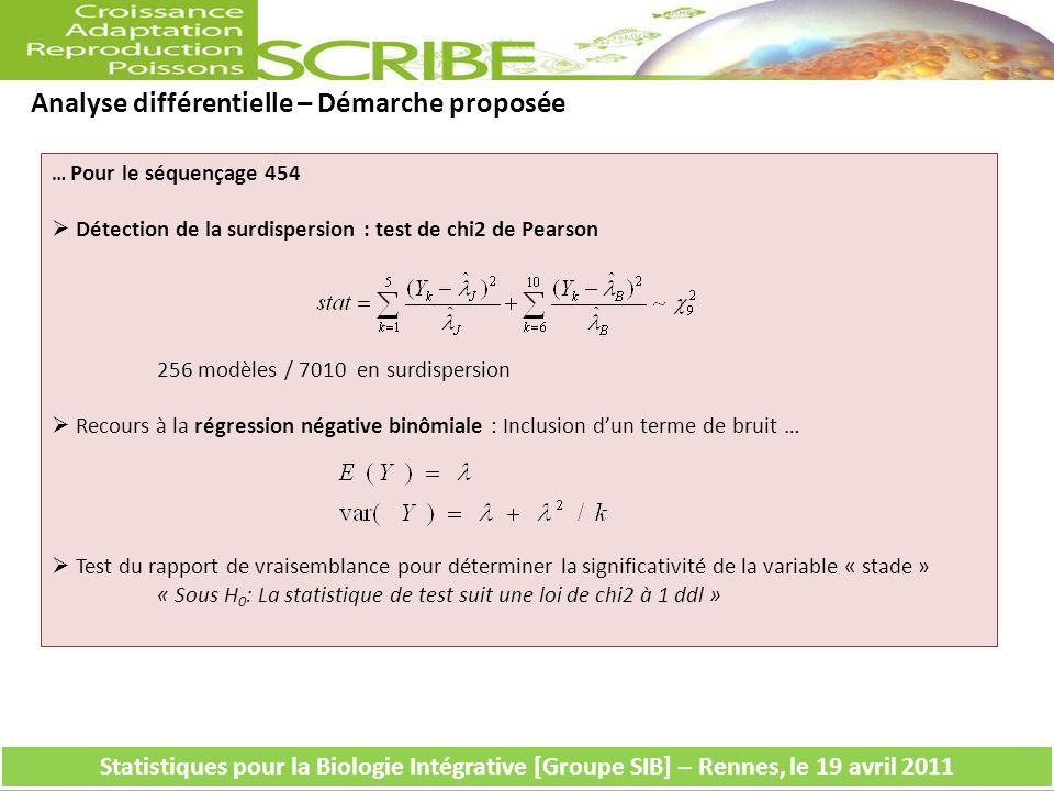 Analyse différentielle – Démarche proposée … Pour le séquençage 454 Détection de la surdispersion : test de chi2 de Pearson 256 modèles / 7010 en surd